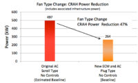 Variable Speed Fans, EMS Reduce Data Center Cooling 66%