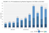 More than 6.4 GW Solar Electric Capacity Installed in US
