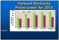 Summer Power Prices to Fall 24%