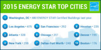 2015_ENERGY_STAR_Top_cities_Energy Manage