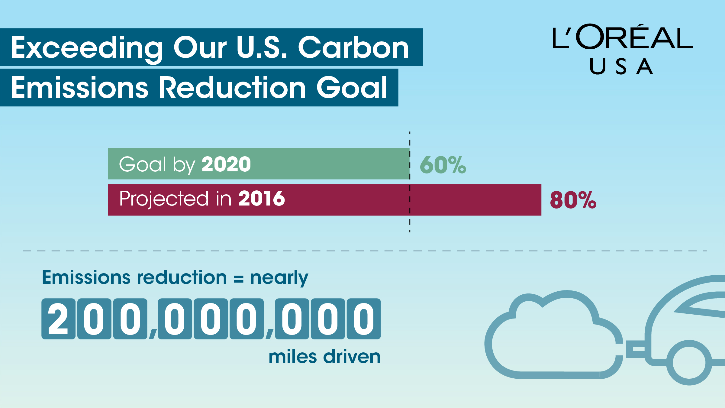 L'Oreal USA Carbon Reduction Strategy