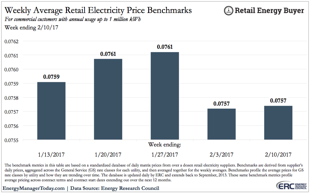 Erc Price Benchmarks Week Ending 2 10 17 Energy Manager Today