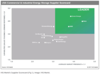 IHS Markit Ranks US Energy Storage Suppliers