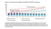 BloombergNEF Projects Renewables Shortfall for RE100 Companies