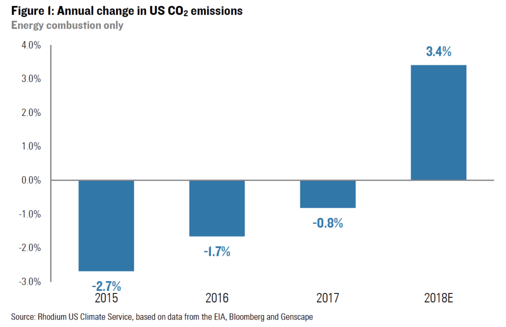 Why US Carbon Dioxide Emissions from Energy Rose Sharply in 2018