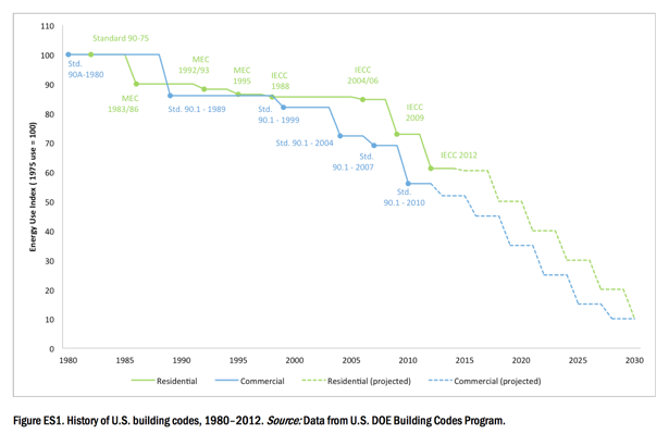 ACEEE building codes energy manage