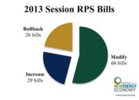 State RPSs Hold Steady or Expand in 2013