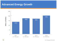 Advanced Energy Market Is Booming