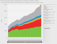 BP Outlook Energy Demand to Rise 41% by 2035