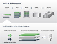 Bloom Energy Partners with Bank of America Merrill Lynch for Fuel Cell Leasing