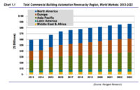Commercial BAS Market to Exceed $86B by 2023