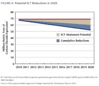 ICT Could Cut $5 Billion in Federal Energy by 2020
