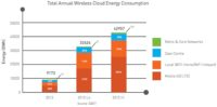 Forget Data Centers, Wireless Cloud is Real Energy Hog, says Report