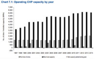 CHP Projects Increase in the UK