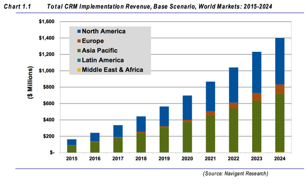 CRM Revenue Navigant Energy Manage