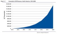 Cumulative CVR Revenues to Reach $1.9 Billion by 2020