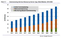 Building Commissioning Services to Generate $6.6 Billion Annually by 2024