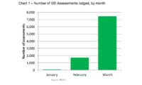 Almost 7,500 UK Green Deal Assessments Made in March
