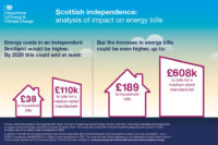 Energy Costs Higher for an Independent Scotland, Warns Davey