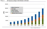 Demand Response Capacity to Reach 196.7 GW in 2023