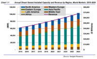 Diesel Genset Market to Reach $68B by 2024, Navigant Says