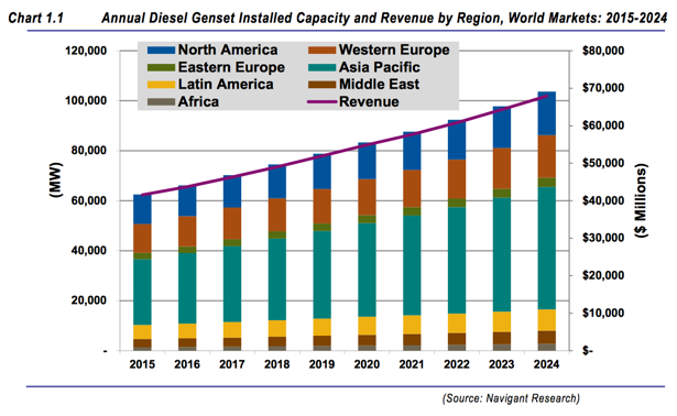 diesel genset market expanding in gulf Abrah diesel is a leading concern in uae market in the marine & industry service field our strength is professional and hardworking technicians with good experience we provide services for diesel fuel pump, injectors, governors and engines of supply vessel, tug boat, oil tankers, oilfield engines, boat, yacht, and generator field.