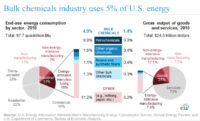 Energy Manage EIA Chart