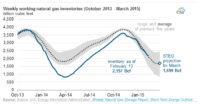 Natural Gas Inventory Exceeds Five-Year Average