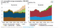 Renewables Share of US Energy Consumption Highest Since 1930s