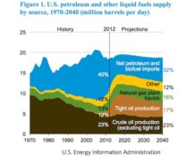 AEO 2014: Gas to Overtake Coal