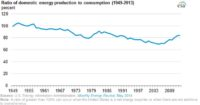 US Produced 84% of Total Energy It Used in 2013