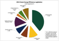 State Efficiency Gap May Be Widening