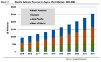 Electric Submeter Market to Reach by $2.5B by 2025