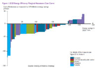DECC: Energy Efficiency Could Save UK 196 TWh by 2020