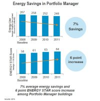 Buildings Using Energy Star Portfolio Manager Realized Total Savings of 7%