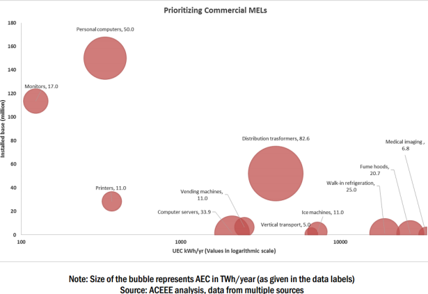 Energy load for commercial buildings - ACEEE chart