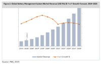 Increased Demand for EVs Driving Global Battery Management System Market