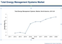 Energy Management in North America Reaches $11.39B by 2020