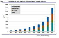 Stationary Fuel Cell Market to Top $2bn this Year