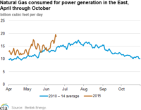 Spring Natural Gas Consumption Soars in Eastern US