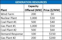 Wholesale Electricity Markets Explained