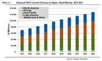 Global HVAC Controls Market to Nearly Double