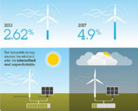 IBM's Hybrid Renewable Energy Forecasting Integrates Weather Data into Power Projects