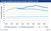 Germany's Economy Threatened by Rising Energy Prices, IHS Says