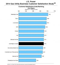 JD Power: Satisfaction Rebounds for Gas Utility Companies