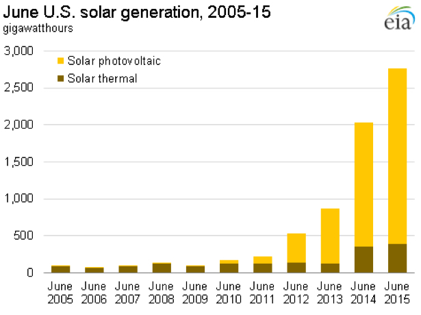 June_US_Solar_Gen Energy Manage