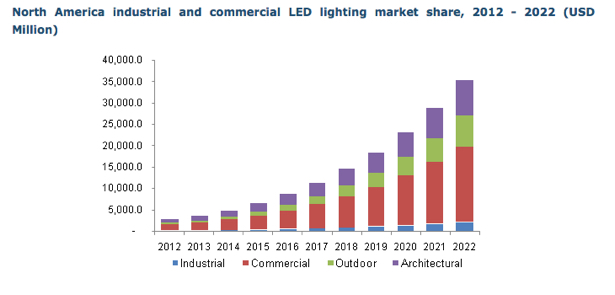 LED lighting market-grandview