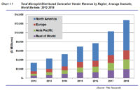Microgrids 'Will More Than Quintuple' by 2018, Pike Research Says