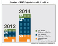 Zero Net Energy Buildings Gain Ground