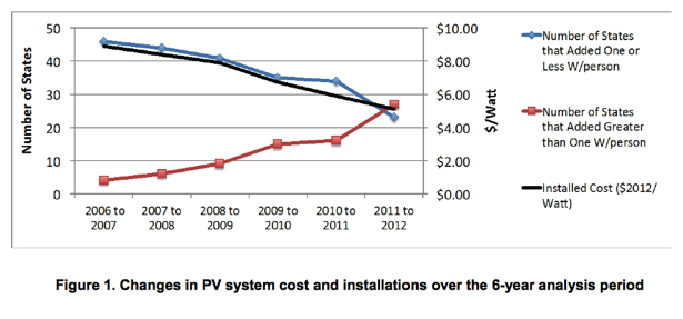 NREL Solar PV Energy Manage